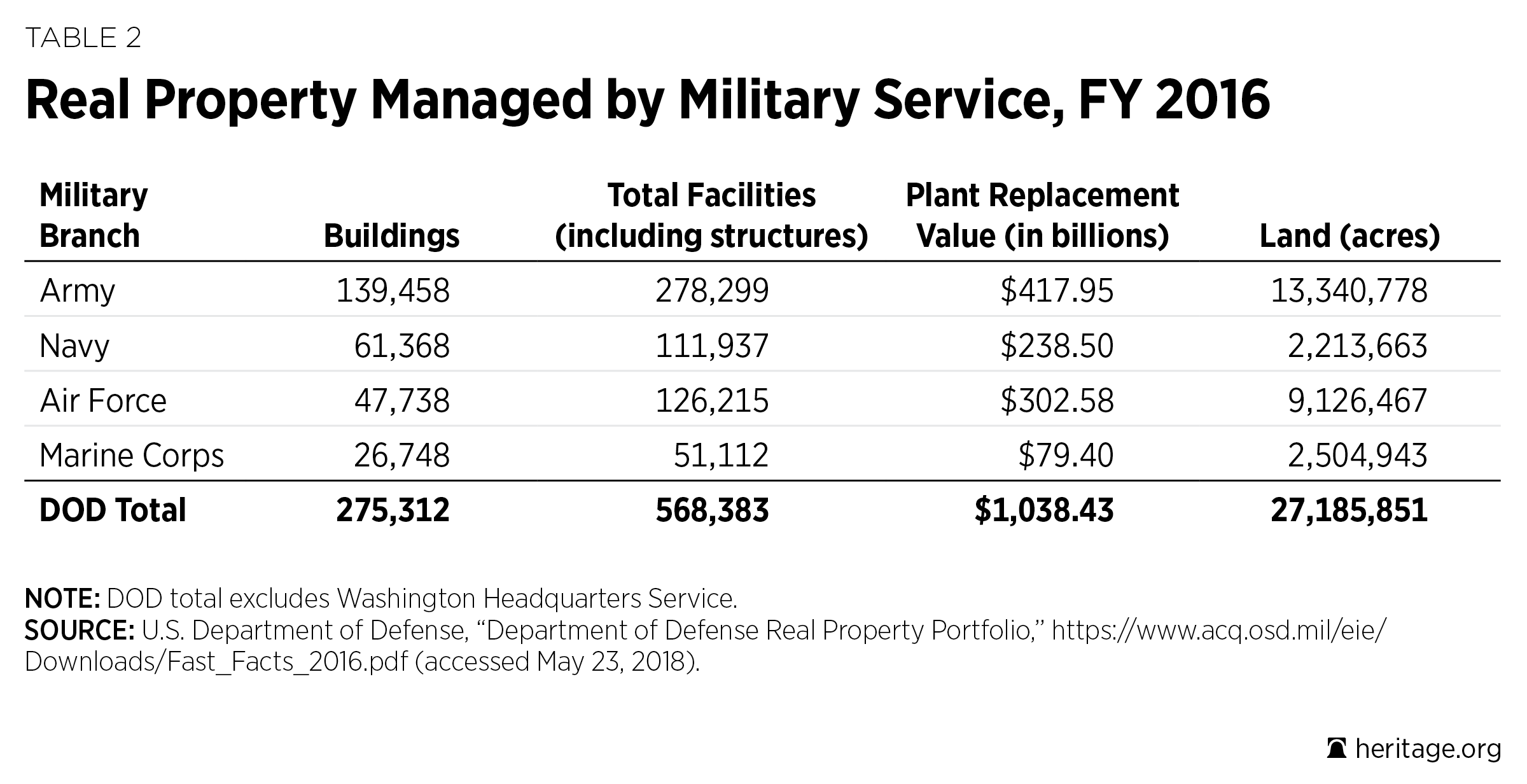 An Overview of the DOD Installations Enterprise | The
