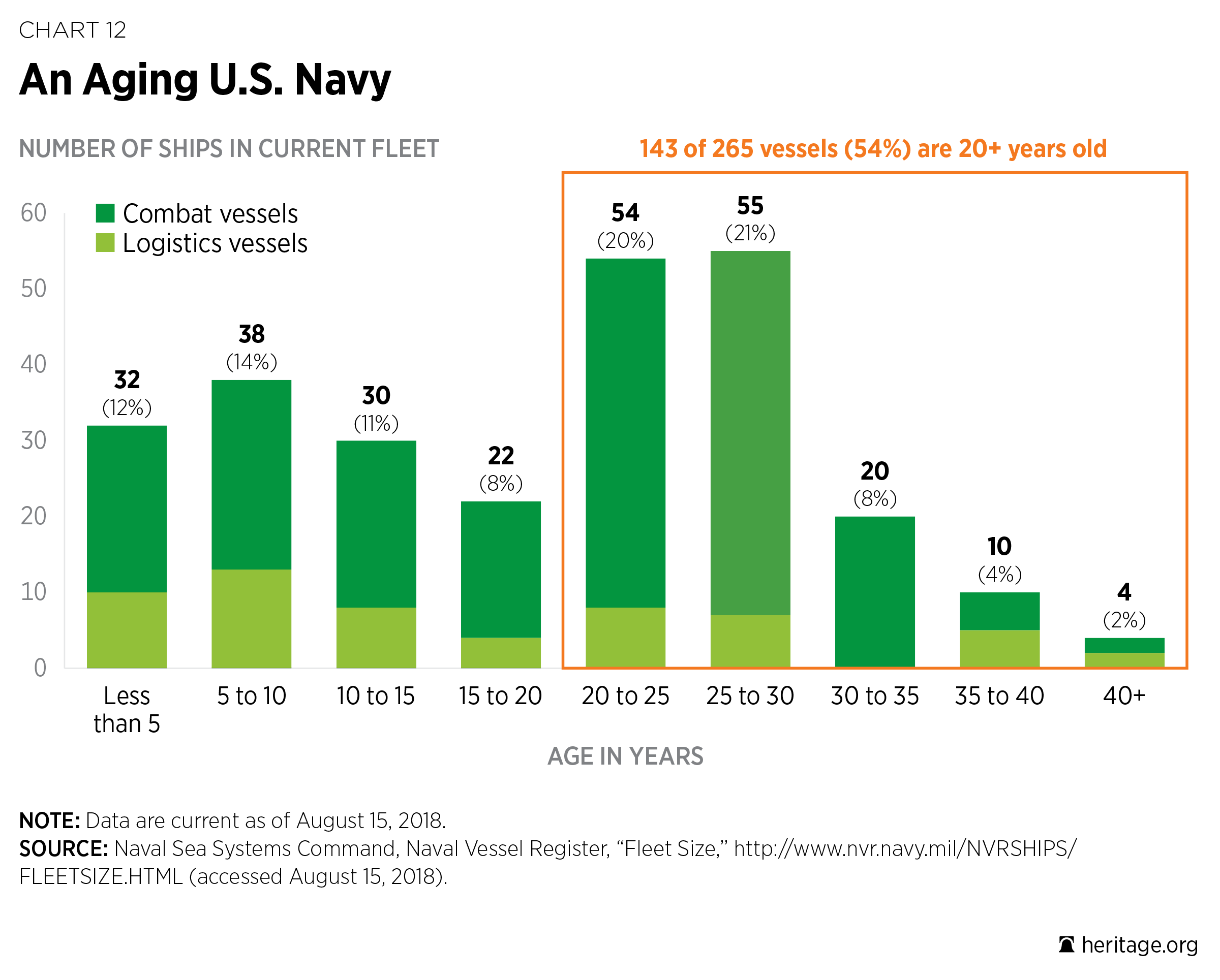 U S  Navy   The Heritage Foundation