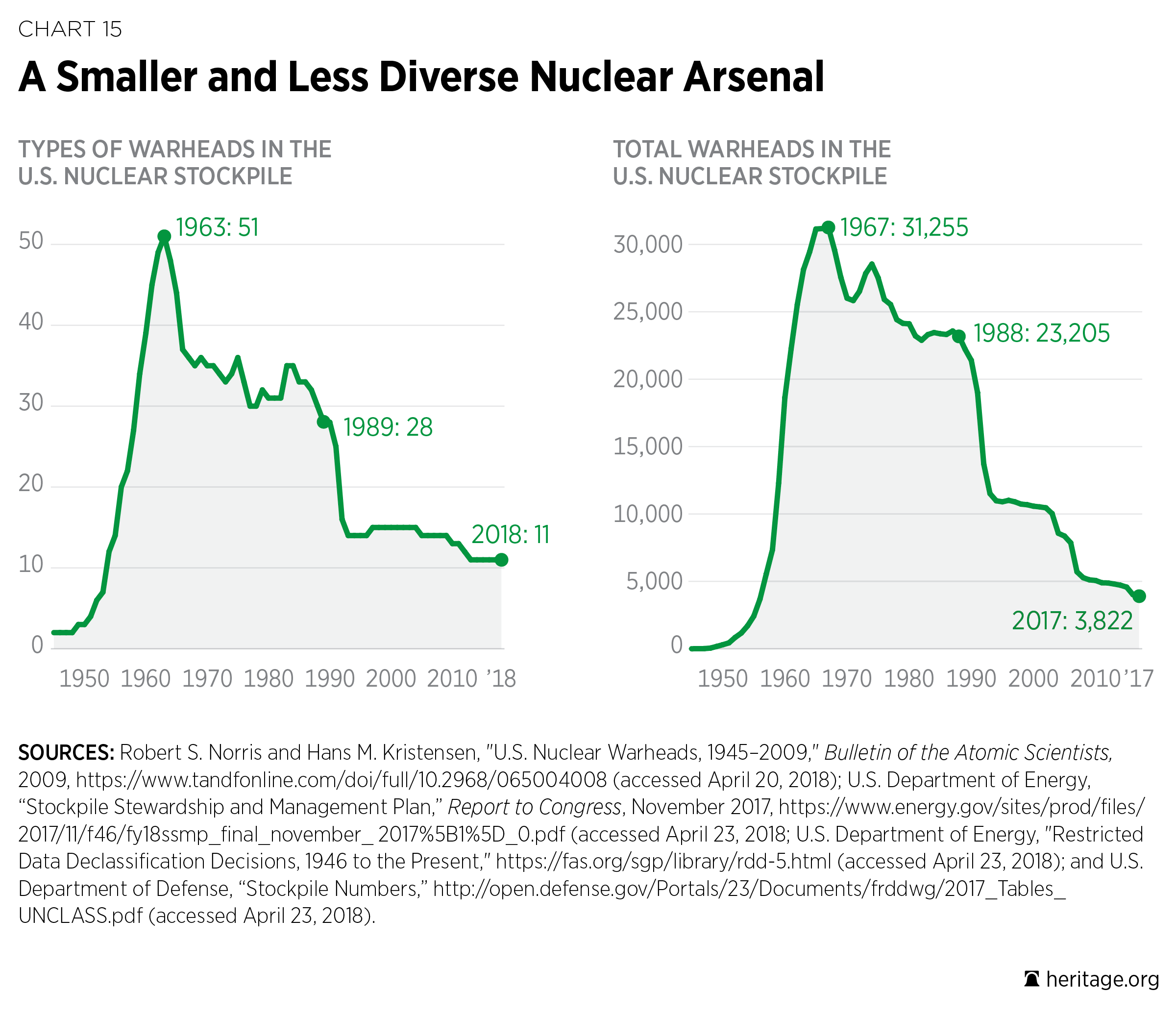 U S  Nuclear Weapons Capability | The Heritage Foundation